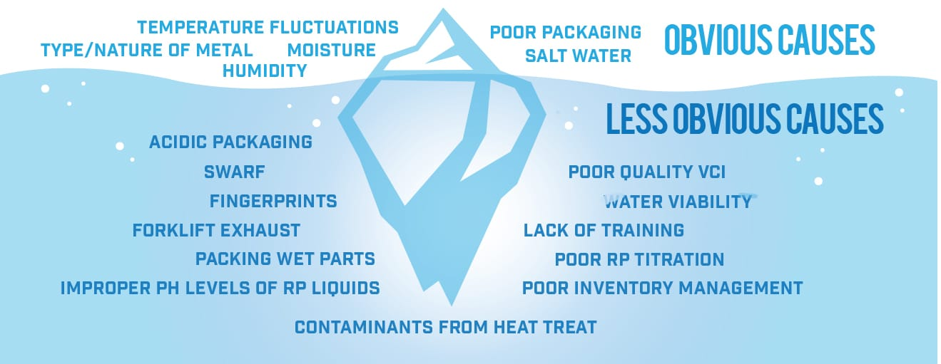 Infographic - Comparison of rust to an iceberg