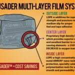Crusader multi-layer system