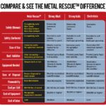 Metal rescue comparison chart
