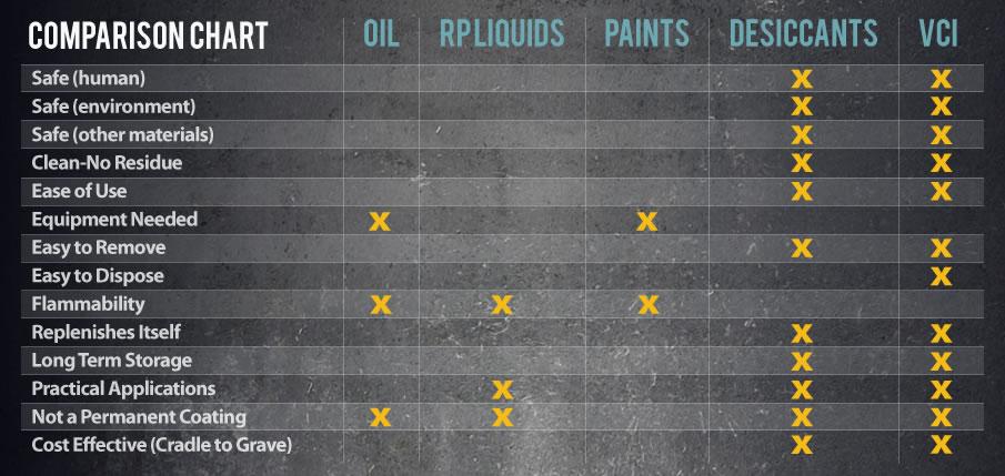 Method comparison chart